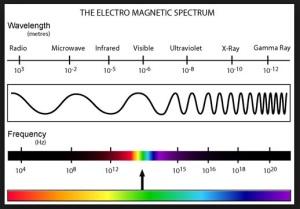ElectroMagneticSpectrum